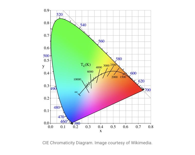 CIE Chromaticity Diagram