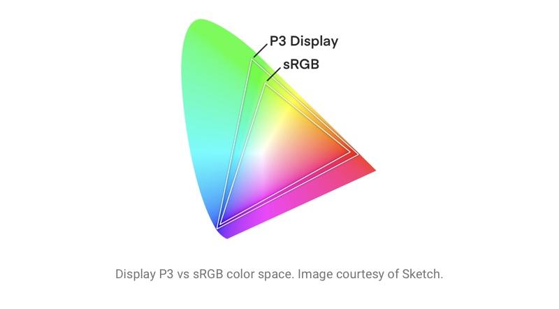 Display P3 versus sRGB color space